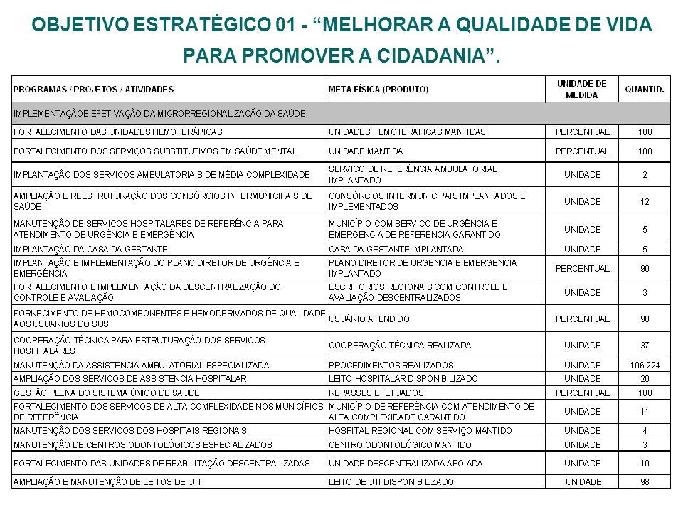 OBJETIVO ESTRATÉGICO 01 - MELHORAR A QUALIDADE DE VIDA PARA PROMOVER A CIDADANIA.