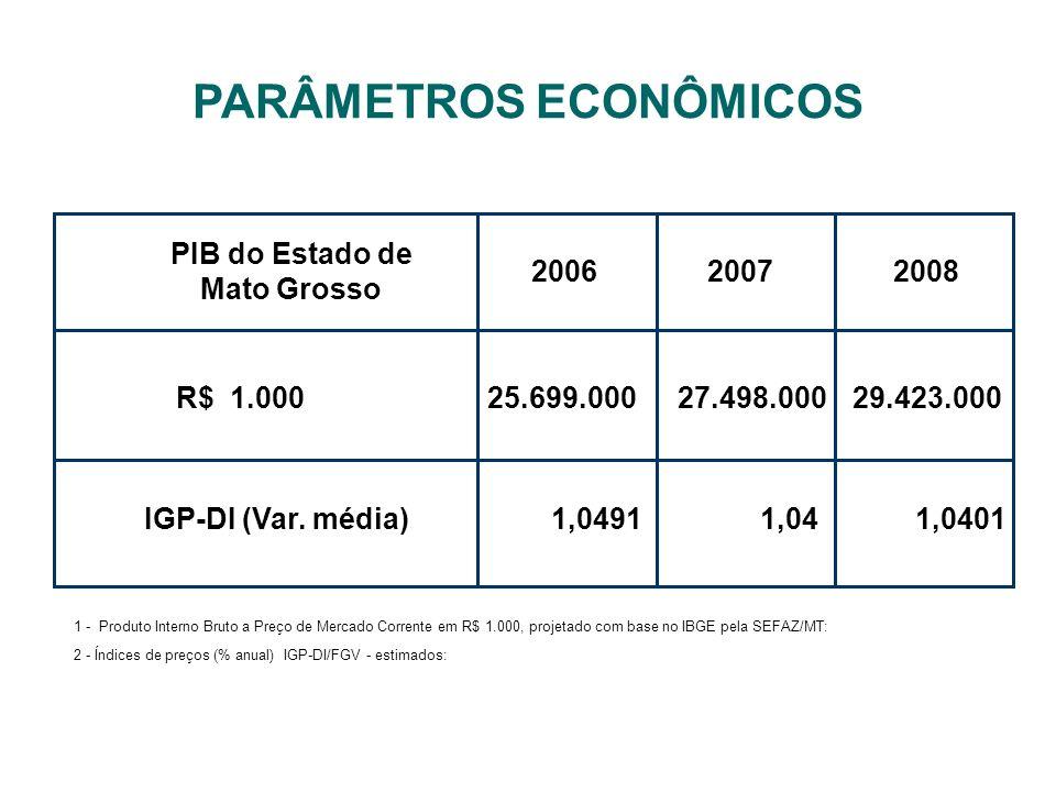 OBJETIVO ESTRATÉGICO 02 REDUZIR O NÚMERO DE PESSOAS EM CONDIÇÕES DE VULNERABILIDADE SOCIAL. PARÂMETROS ECONÔMICOS PIB do Estado de Mato Grosso R$ 1.00
