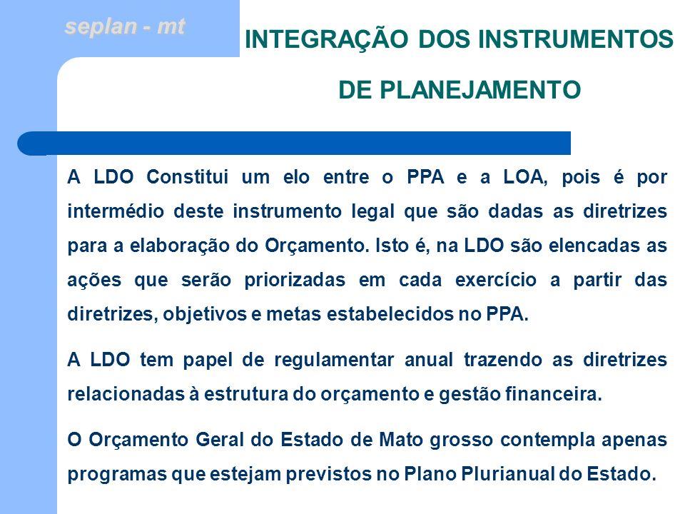 seplan - mt INTEGRAÇÃO DOS INSTRUMENTOS DE PLANEJAMENTO A LDO Constitui um elo entre o PPA e a LOA, pois é por intermédio deste instrumento legal que