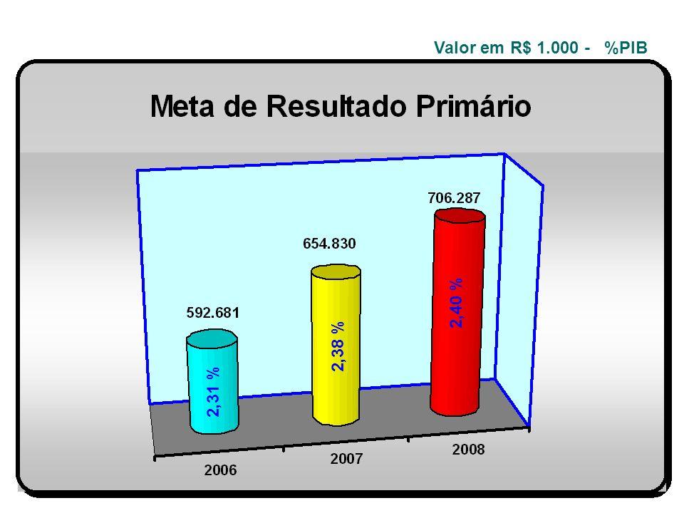 OBJETIVO ESTRATÉGICO 02 REDUZIR O NÚMERO DE PESSOAS EM CONDIÇÕES DE VULNERABILIDADE SOCIAL. 2,40 % 2,38 % 2,31 % Valor em R$ 1.000 - %PIB