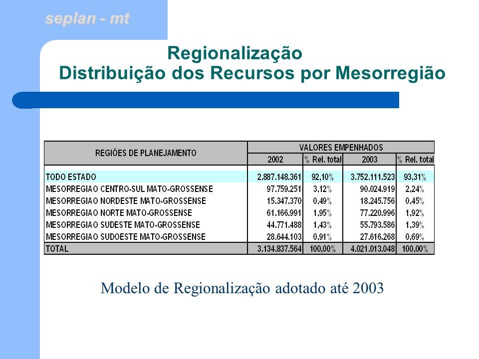 seplan - mt Regionalização Distribuição dos Recursos por Regiões de Planejamento - PPA 2004-2007 Modelo de Regionalização adotado com base no ZSEE – SEPLAN - PPA 2004 - 2007