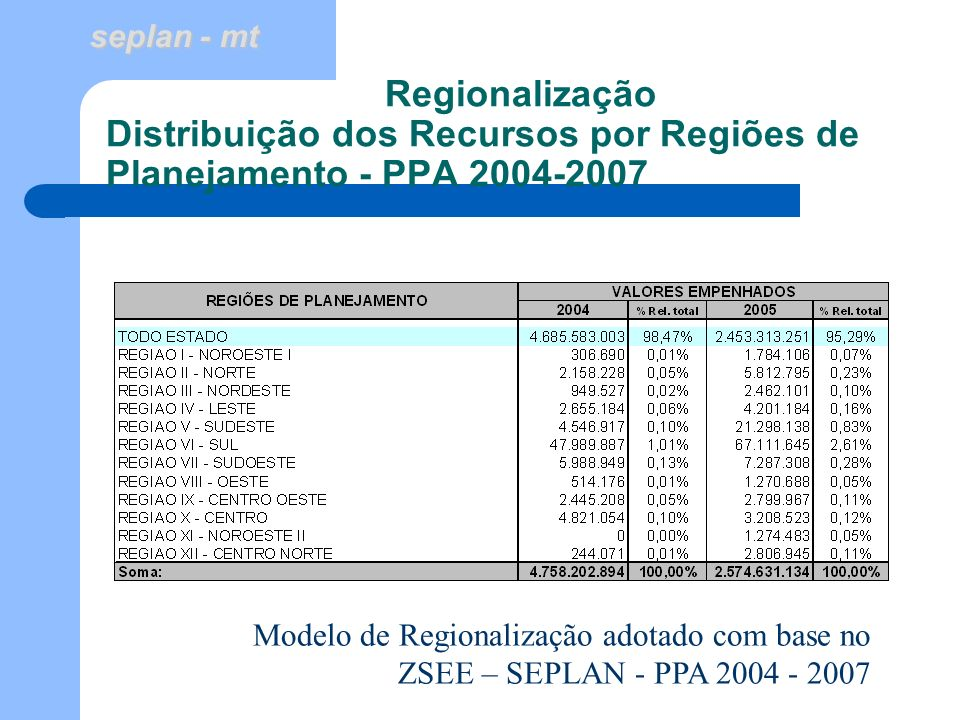 seplan - mt Regionalização Distribuição dos Recursos por Regiões de Planejamento - PPA 2004-2007 Modelo de Regionalização adotado com base no ZSEE – S