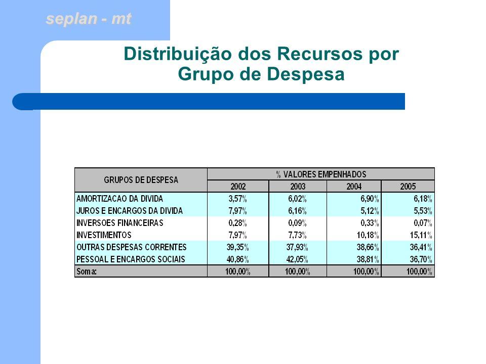 seplan - mt Distribuição dos Recursos por Grupo de Despesa