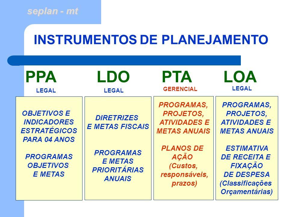 seplan - mt II - CONCEITO LEI DE DIRETRIZES ORÇAMENTÁRIAS - LDO Com o advento da Lei de Responsabilidade Fiscal, a LDO assumiu um papel importante como instrumento de gestão fiscal, pois além de contemplar a meta de superávit primário, estabelece critérios para a fixação de limites para a execução de despesas previstas no Orçamento, bem como, incorpora os anexos previstos na LRF, que evidenciam: as metas fiscais, os riscos fiscais, dentre outras informações.