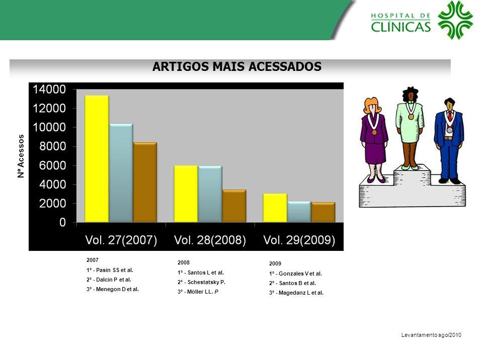 Nº Acessos ARTIGOS MAIS ACESSADOS Levantamento ago/2010 2007 1º - Pasin SS et al. 2º - Dalcin P et al. 3º - Menegon D et al. 2008 1º - Santos L et al.