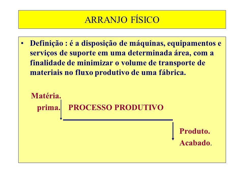 Ex.ARRANJO FÍSICO LINEAR : Linha de montagem de automóveis.