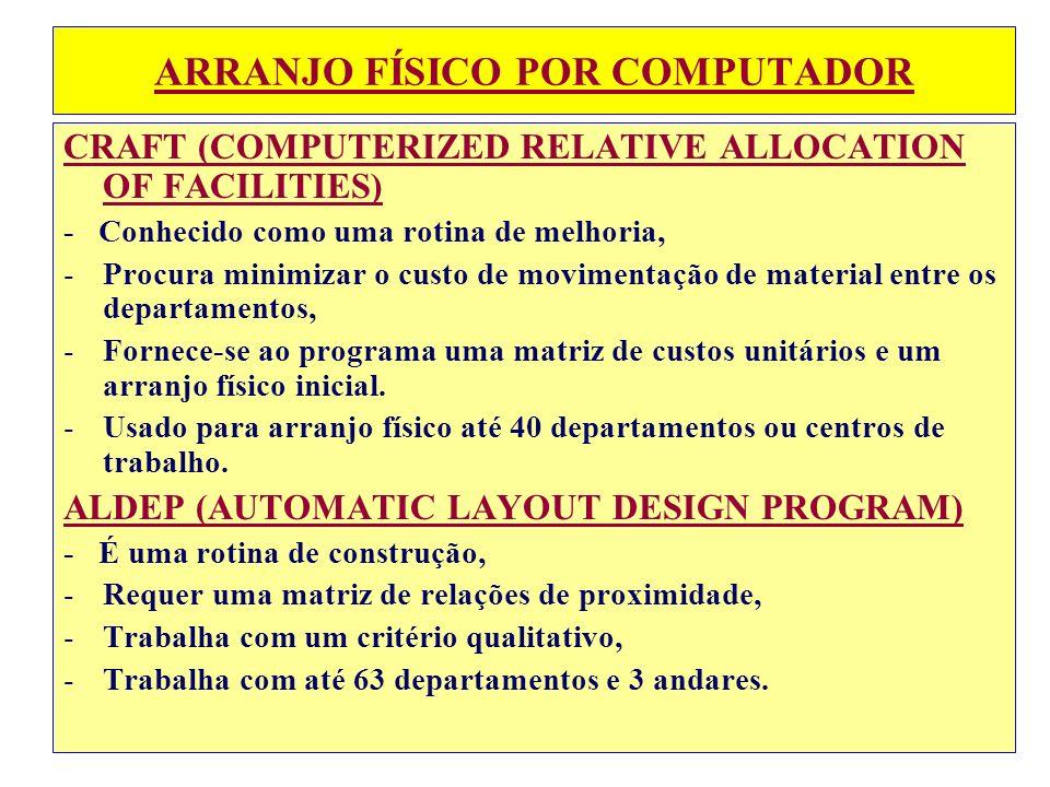 ARRANJO FÍSICO POR COMPUTADOR CRAFT (COMPUTERIZED RELATIVE ALLOCATION OF FACILITIES) - Conhecido como uma rotina de melhoria, -Procura minimizar o cus