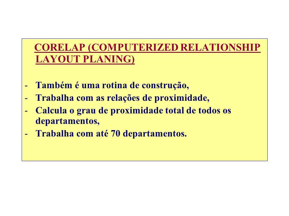 CORELAP (COMPUTERIZED RELATIONSHIP LAYOUT PLANING) -Também é uma rotina de construção, -Trabalha com as relações de proximidade, -Calcula o grau de pr