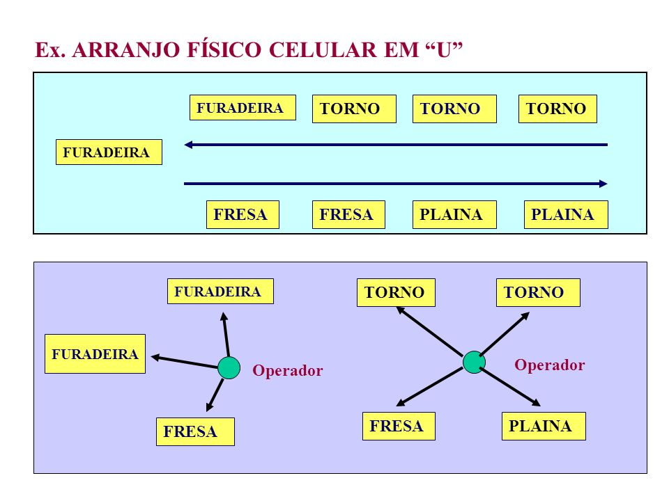 Ex. ARRANJO FÍSICO CELULAR EM U FURADEIRA FRESA PLAINA FURADEIRA TORNO FURADEIRA FRESA FURADEIRA Operador FRESAPLAINA TORNO Operador