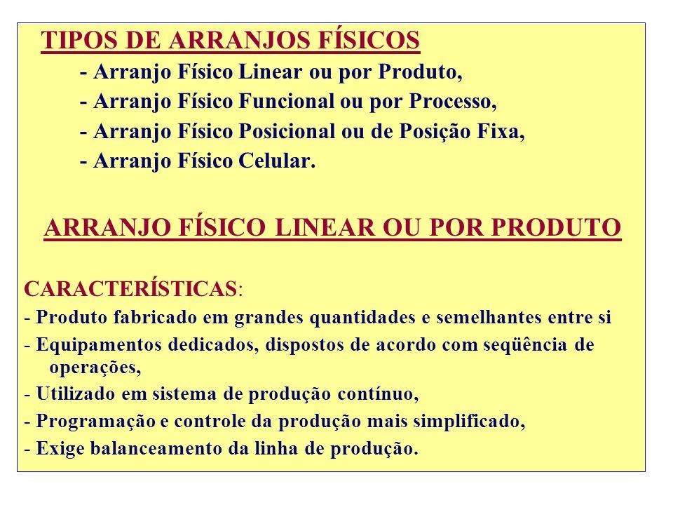 TIPOS DE ARRANJOS FÍSICOS - Arranjo Físico Linear ou por Produto, - Arranjo Físico Funcional ou por Processo, - Arranjo Físico Posicional ou de Posiçã