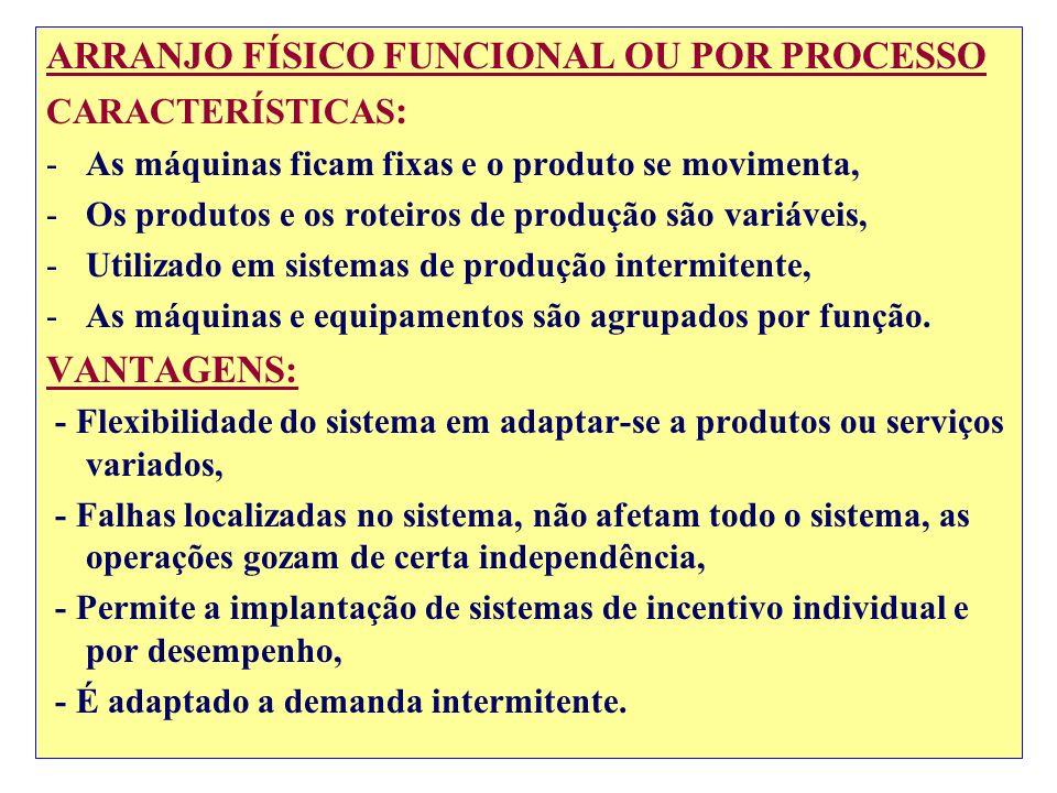 ARRANJO FÍSICO FUNCIONAL OU POR PROCESSO CARACTERÍSTICAS : -As máquinas ficam fixas e o produto se movimenta, -Os produtos e os roteiros de produção s