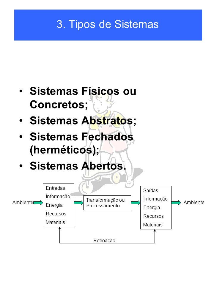 Sistemas Físicos ou Concretos; Sistemas Abstratos; Sistemas Fechados (herméticos); Sistemas Abertos.