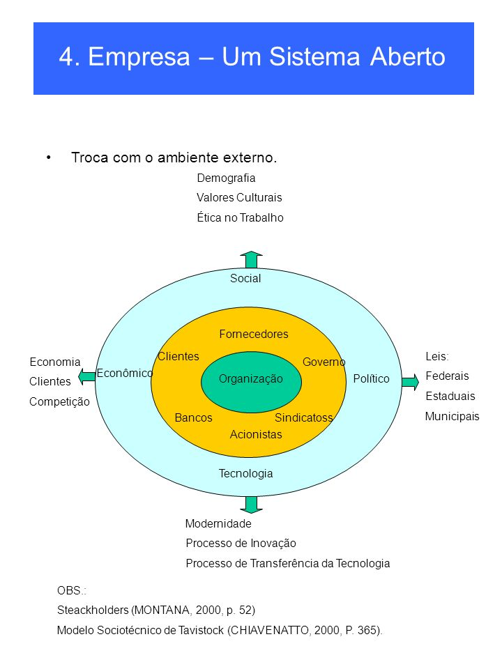 4.Empresa – Um Sistema Aberto Troca com o ambiente externo.