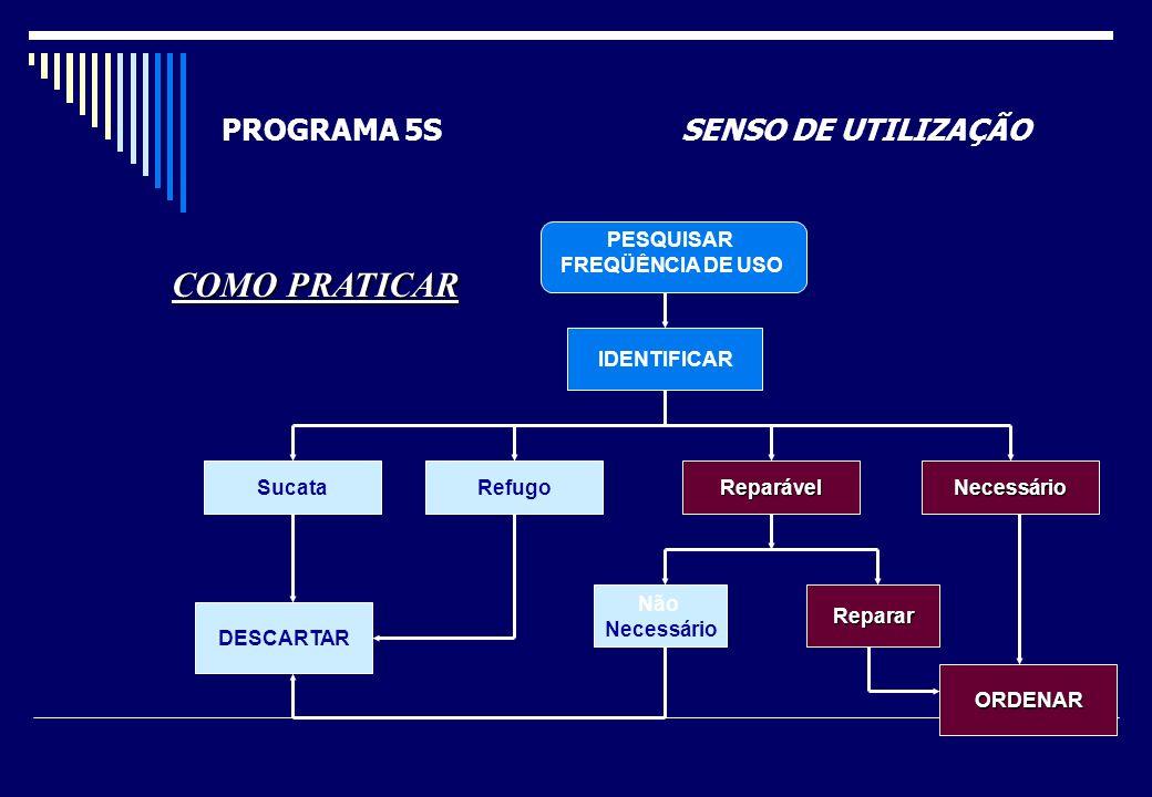 PROGRAMA 5S SENSO DE UTILIZAÇÃO Para uso dos Setores