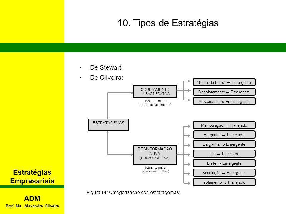 10. Tipos de Estratégias De Stewart; De Oliveira: Figura 14: Categorização dos estratagemas; (Quanto mais imperceptível, melhor) OCULTAMENTO ILUSÃO NE