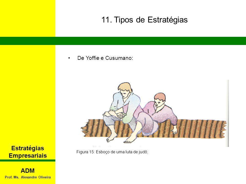 11. Tipos de Estratégias De Yoffie e Cusumano: Figura 15: Esboço de uma luta de judô; Estratégias Empresariais ADM Prof. Ms. Alexandre Oliveira
