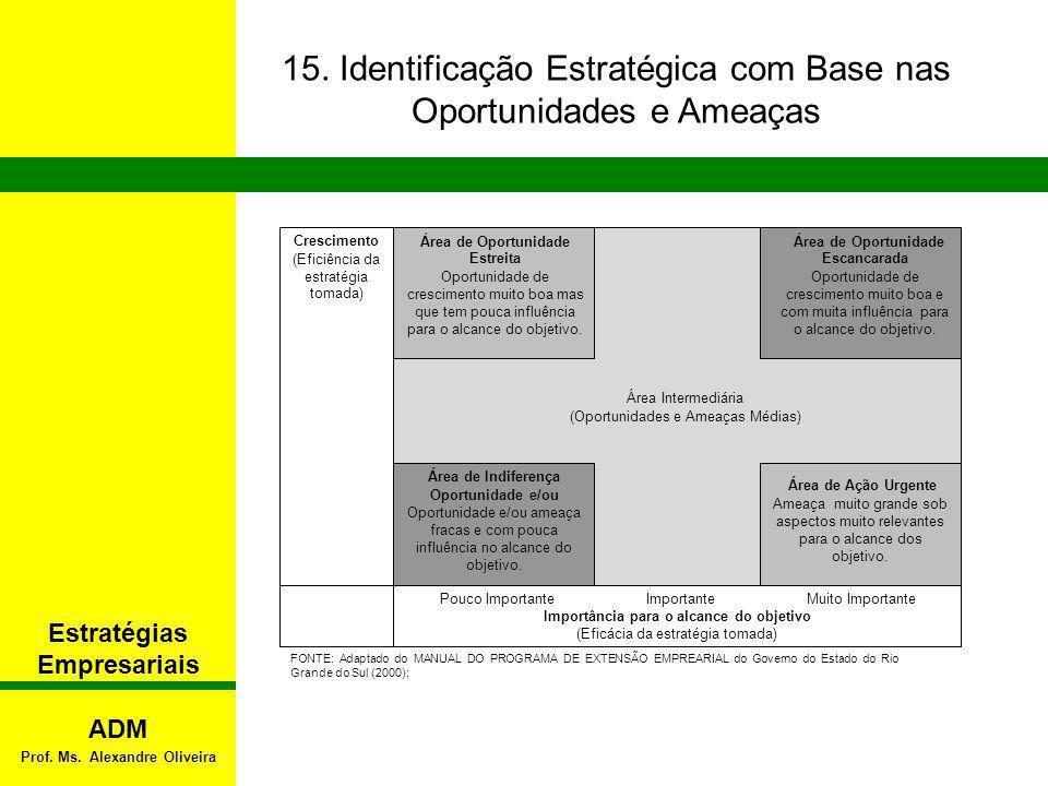 FONTE: Adaptado do MANUAL DO PROGRAMA DE EXTENSÃO EMPREARIAL do Governo do Estado do Rio Grande do Sul (2000); Área de Ação Urgente Ameaça muito grand