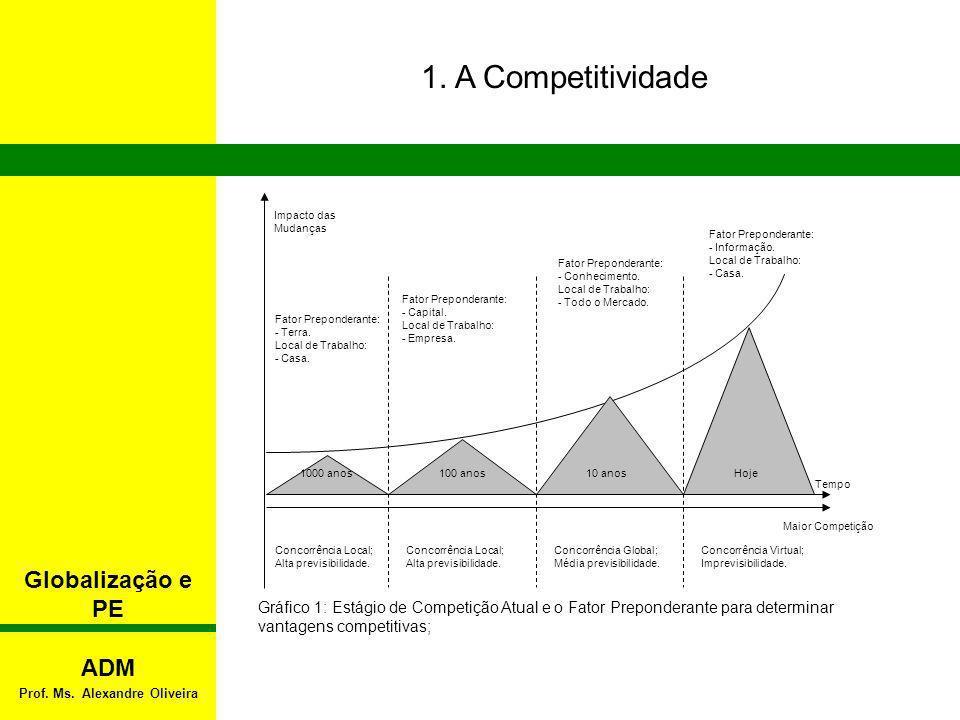 1. A Competitividade Globalização e PE ADM Prof. Ms. Alexandre Oliveira Impacto das Mudanças Concorrência Local; Alta previsibilidade. Fator Preponder