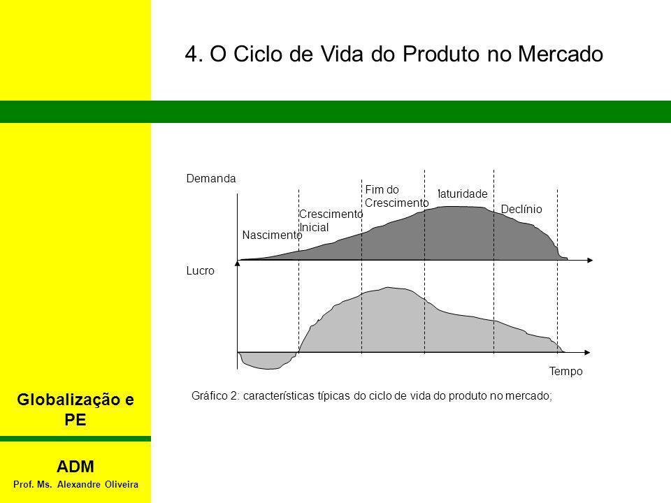 4. O Ciclo de Vida do Produto no Mercado Gráfico 2: características típicas do ciclo de vida do produto no mercado; Nascimento Maturidade Declínio Cre
