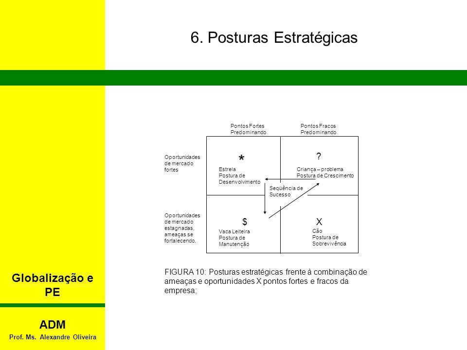 6. Posturas Estratégicas Vaca Leiteira Postura de Manutenção Estrela Postura de Desenvolvimento Criança – problema Postura de Crescimento X$ ? * Ponto