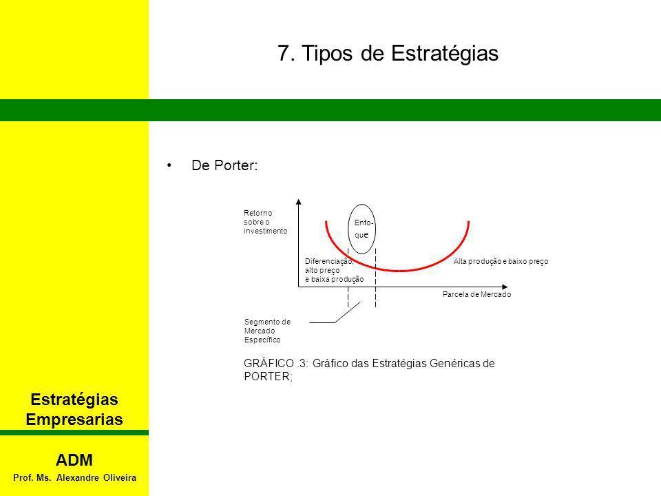 7. Tipos de Estratégias Estratégias Empresarias De Porter: GRÁFICO.3: Gráfico das Estratégias Genéricas de PORTER; Alta produção e baixo preço Enfo- q