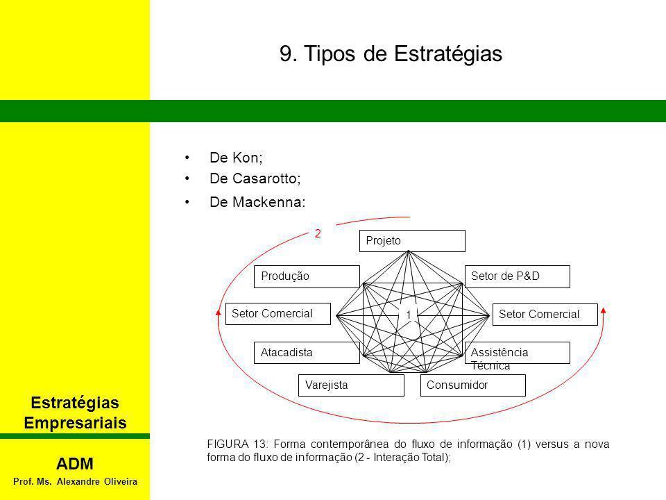 De Kon; De Casarotto; De Mackenna: 9. Tipos de Estratégias FIGURA 13: Forma contemporânea do fluxo de informação (1) versus a nova forma do fluxo de i