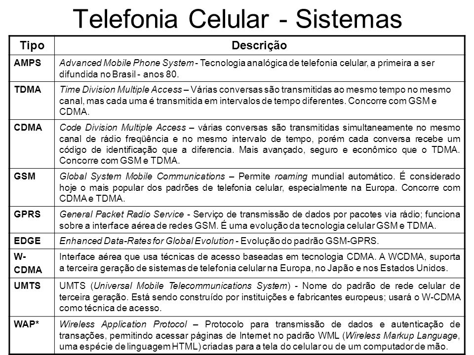 Telefonia Celular - Sistemas TipoDescrição AMPSAdvanced Mobile Phone System - Tecnologia analógica de telefonia celular, a primeira a ser difundida no