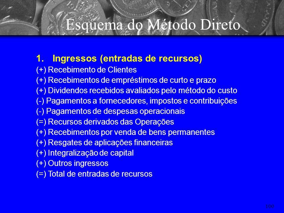 99 Esquema do Método Indireto II.Aplicação dos Recursos Dividendos pagos, creditados ou propostos; Aumento do Ativo Realizável a Longo Prazo (ARLP); A