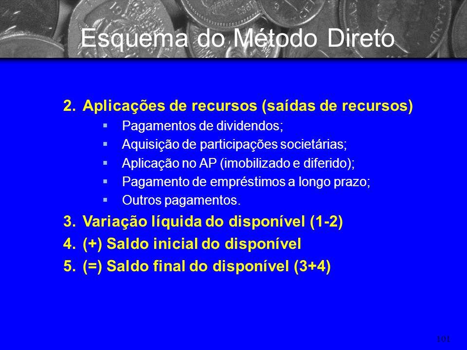 100 Esquema do Método Direto 1.Ingressos (entradas de recursos) (+) Recebimento de Clientes (+) Recebimentos de empréstimos de curto e prazo (+) Divid