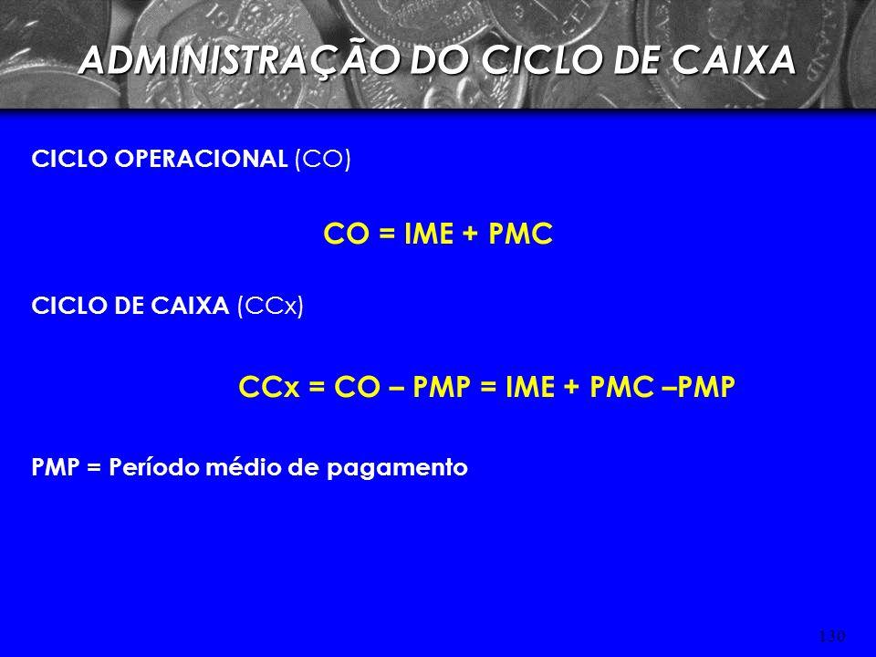 129 SALDO DE CAIXA NO LIMITE SUPERIOR (emH) Cx. Convertido em Tít. Neg. = Limite Superior – Ponto de Retorno Cx. Convertido em Tít. Neg. = H – Z Tít.