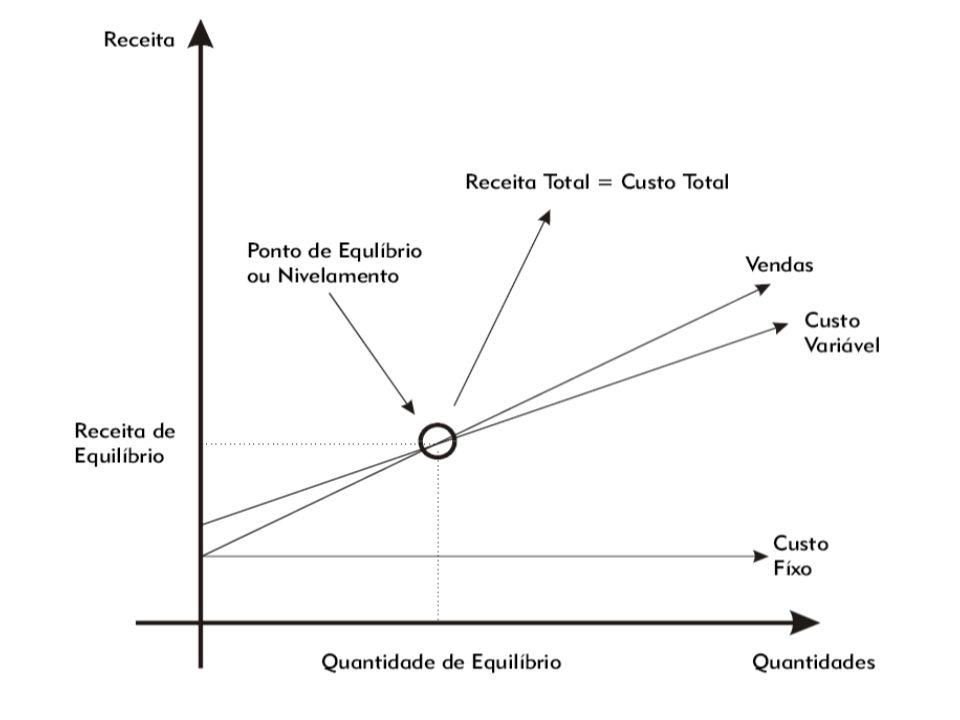 146 Ponto de Equilíbrio Fórmula: Onde: PE (q) = Ponto de equilíbrio em quantidades CF = Custos e Despesas Fixas P - V = Margem de contribuição