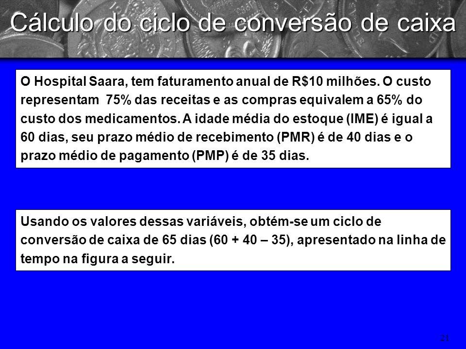 20 Capital de Giro (CG) Ciclo operacional (CO): intervalo de tempo decorrente entre a entrada de matéria-prima na empresa até o recebimento das vendas