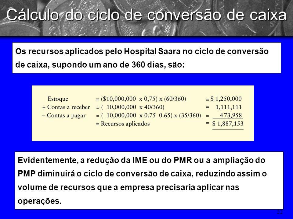 21 O Hospital Saara, tem faturamento anual de R$10 milhões. O custo representam 75% das receitas e as compras equivalem a 65% do custo dos medicamento
