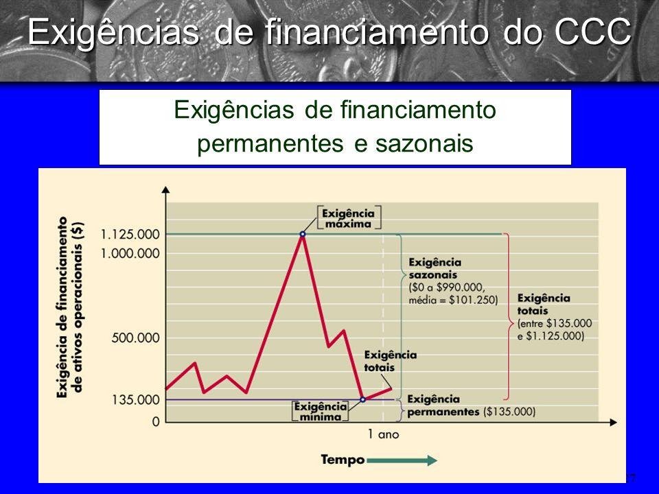 26 Exigências de financiamento do CCC Exigências de financiamento permanentes e sazonais Portanto, tem necessidade de financiamento permanente, causad