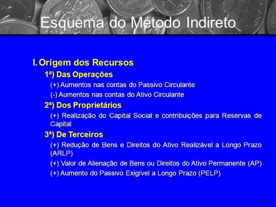 97 Esquema do Método Indireto Ajuste do lucro líquido: I.Origem dos Recursos 1ª) Das Operações (+-) Resultado Líquido do Exercício (lucro ou prejuízo)