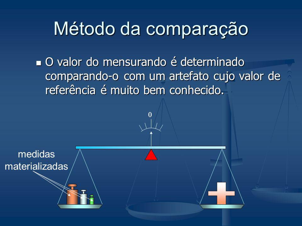 Método da comparação O valor do mensurando é determinado comparando-o com um artefato cujo valor de referência é muito bem conhecido.