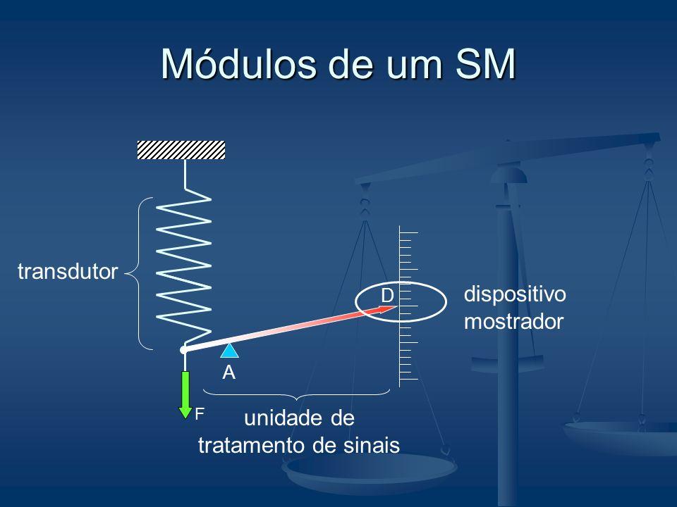 Módulos de um SM F D A transdutor dispositivo mostrador unidade de tratamento de sinais