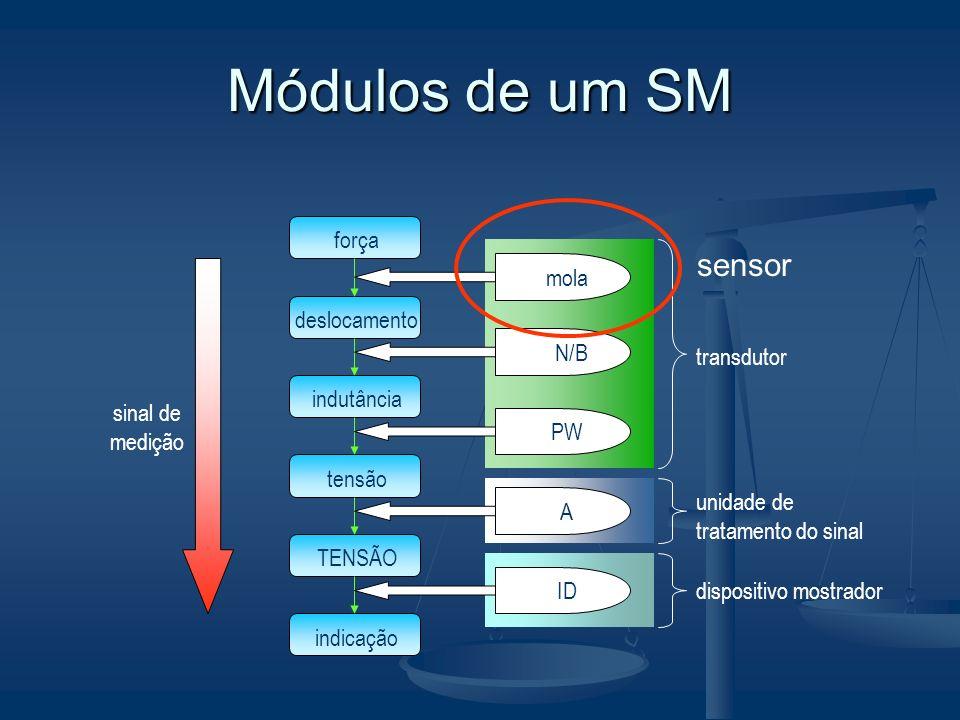 transdutor unidade de tratamento do sinal dispositivo mostrador Módulos de um SM força deslocamento indutância tensão TENSÃO indicação molaN/BPW A ID sinal de medição sensor