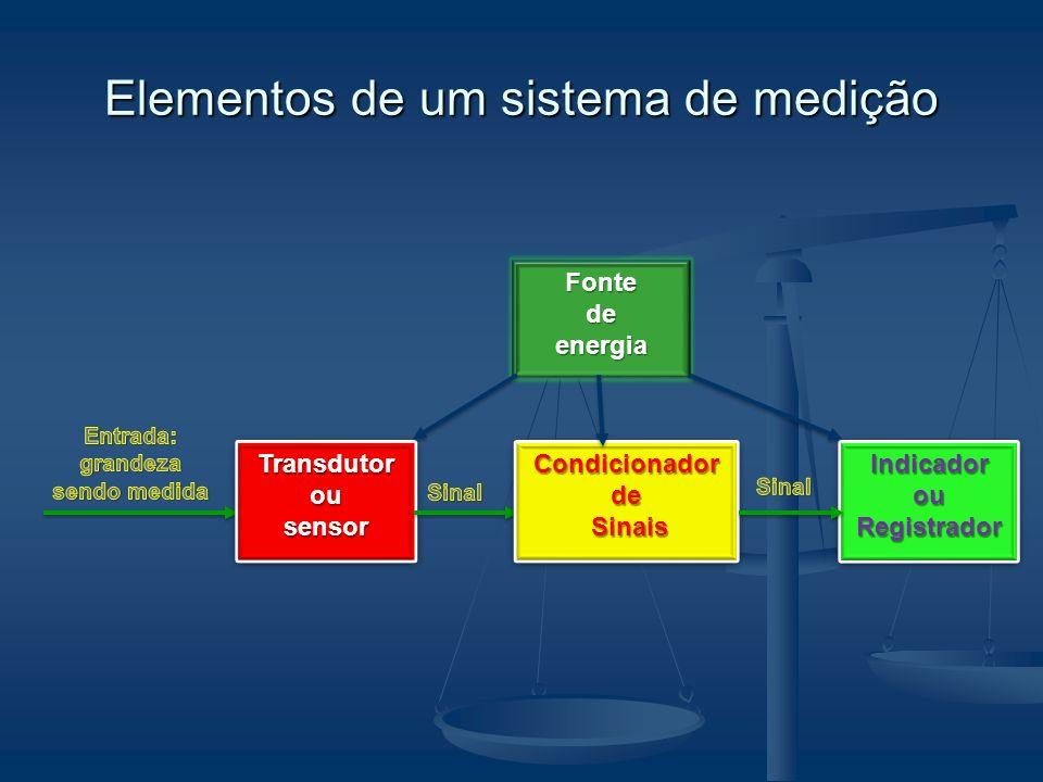 Elementos de um sistema de medição TransdutorousensorTransdutorousensor Indicador ou Registrador Condicionador de Sinais Sinais Condicionador de Sinais Sinais Fontedeenergia