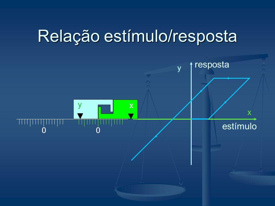 Relação estímulo/resposta 00 x y y x estímulo resposta
