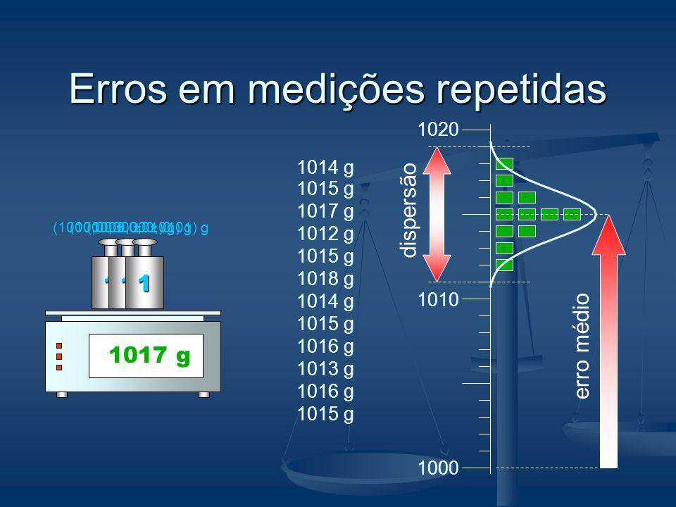 Erros em medições repetidas 0 g 1014 g 1 (1000,00 ± 0,01) g1 1 1014 g 1000 1010 1020 1012 g 1015 g 1018 g 1014 g 1015 g 1016 g 1013 g 1016 g 1015 g 1017 g erro médio dispersão