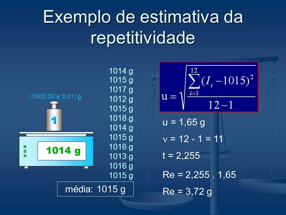 Exemplo de estimativa da repetitividade 1014 g 0 g 1014 g 1 (1000,00 ± 0,01) g 1014 g 1012 g 1015 g 1018 g 1014 g 1015 g 1016 g 1013 g 1016 g 1015 g 1017 g média: 1015 g u = 1,65 g = 12 - 1 = 11 t = 2,255 Re = 2,255.