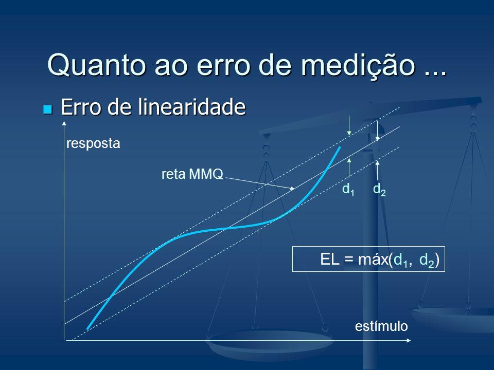 Quanto ao erro de medição... Erro de linearidade Erro de linearidade estímulo resposta d2d2 d1d1 reta MMQ EL = máx(d 1, d 2 )