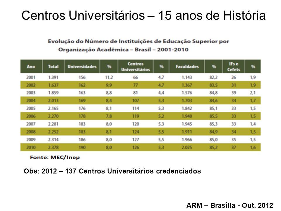 Centros Universitários – 15 anos de História ARM – Brasília - Out. 2012 Obs: 2012 – 137 Centros Universitários credenciados