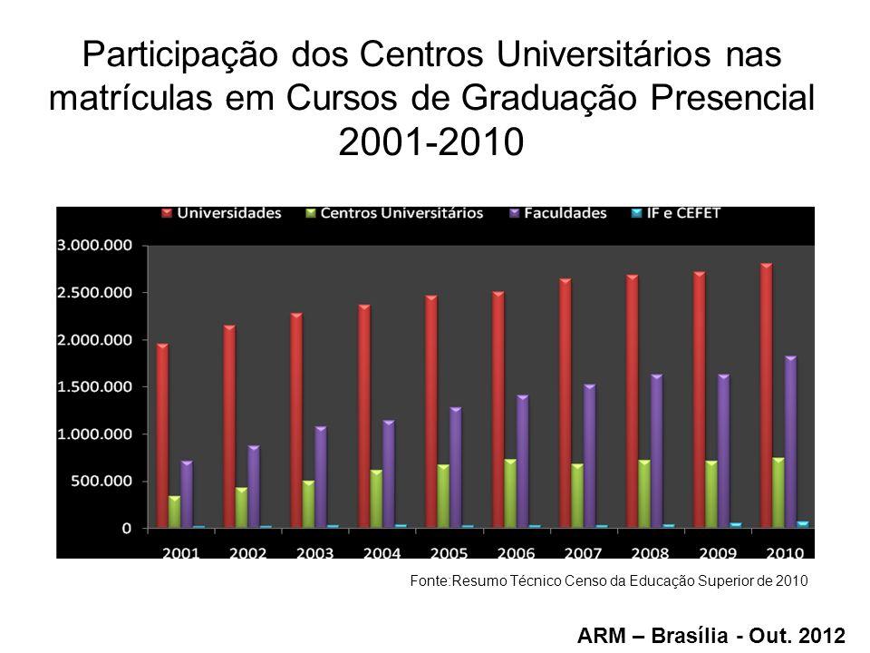 Participação dos Centros Universitários nas matrículas em Cursos de Graduação Presencial 2001-2010 Fonte:Resumo Técnico Censo da Educação Superior de 2010 ARM – Brasília - Out.