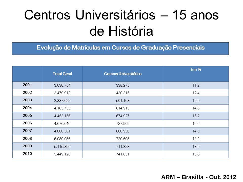 Centros Universitários – 15 anos de História Evolução de Matrículas em Cursos de Graduação Presenciais Total GeralCentros Universitários Em % 2001 3.0