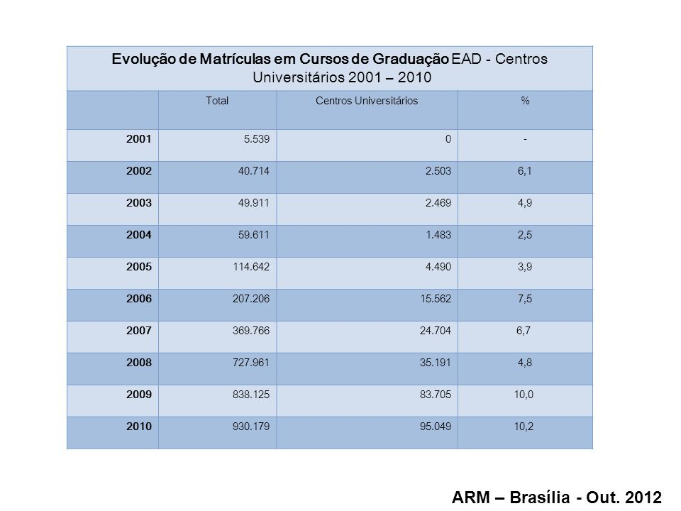 Evolução de Matrículas em Cursos de Graduação EAD - Centros Universitários 2001 – 2010 TotalCentros Universitários% 20015.5390- 200240.7142.5036,1 200