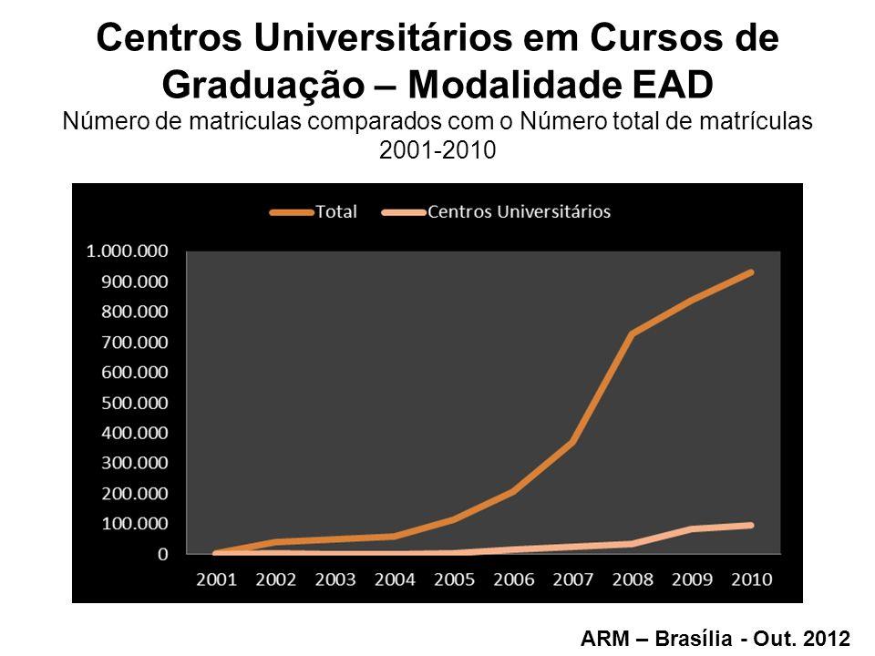 Centros Universitários em Cursos de Graduação – Modalidade EAD Número de matriculas comparados com o Número total de matrículas 2001-2010 ARM – Brasíl