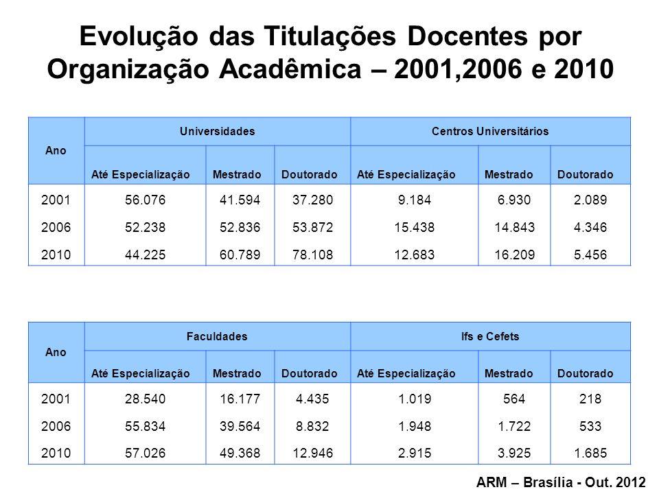 Evolução das Titulações Docentes por Organização Acadêmica – 2001,2006 e 2010 Ano UniversidadesCentros Universitários Até EspecializaçãoMestradoDoutor