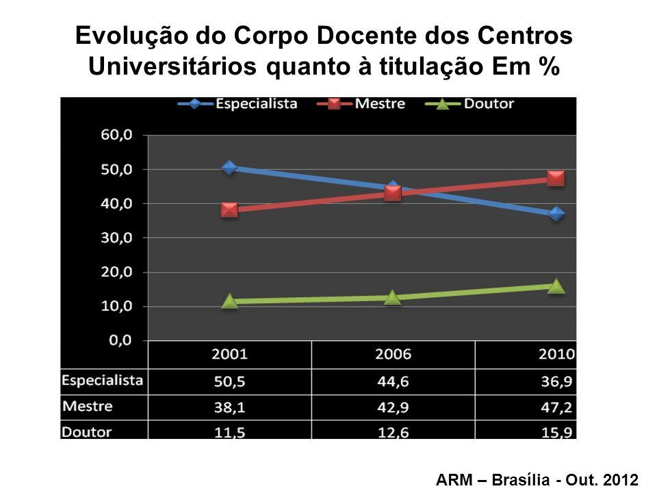 Evolução do Corpo Docente dos Centros Universitários quanto à titulação Em % ARM – Brasília - Out. 2012